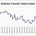 Xafinity transfer index