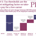 PPI: How tax and NI changes will reduce AE increases